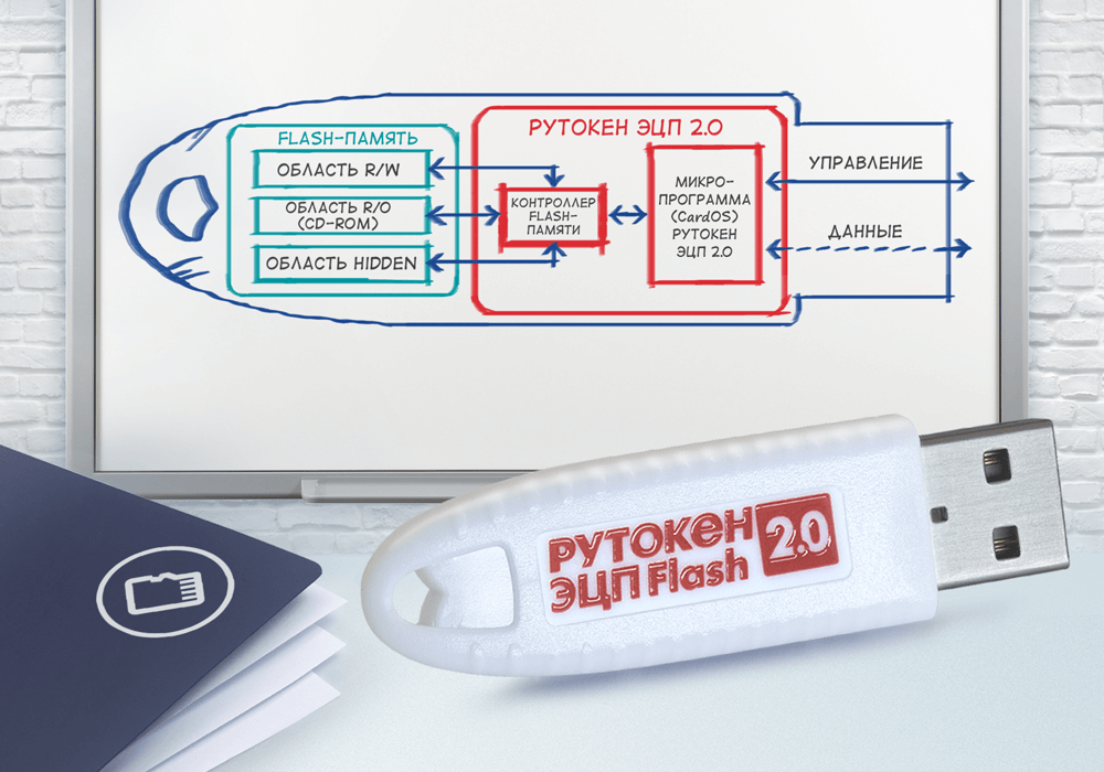 Рутокен ЭЦП 2.0 Flash / Все продукты / Продукты / Рутокен